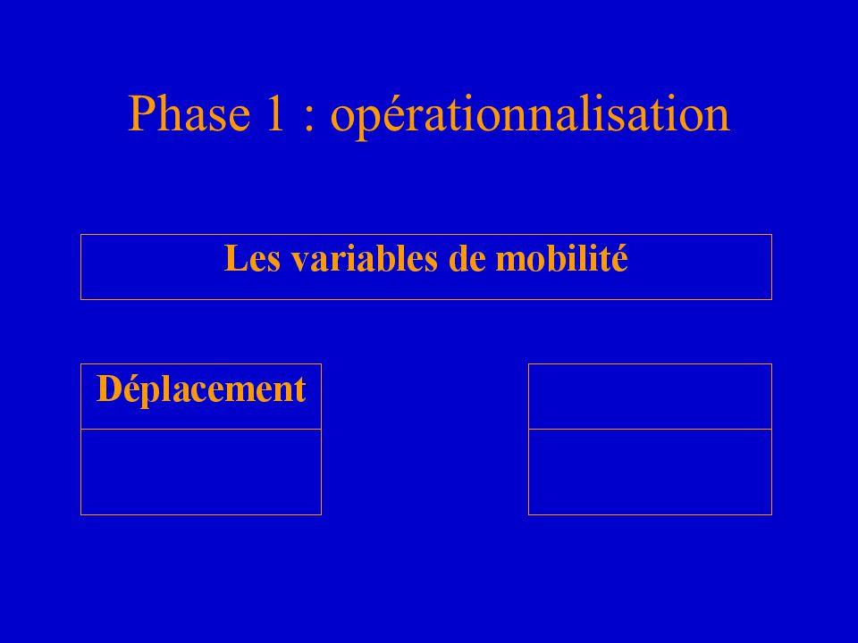 Phase 1 : opérationnalisation