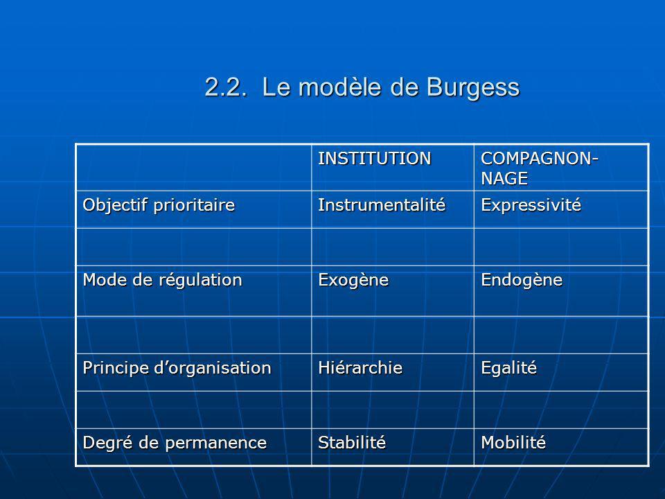 2.2. Le modèle de Burgess INSTITUTION COMPAGNON-NAGE