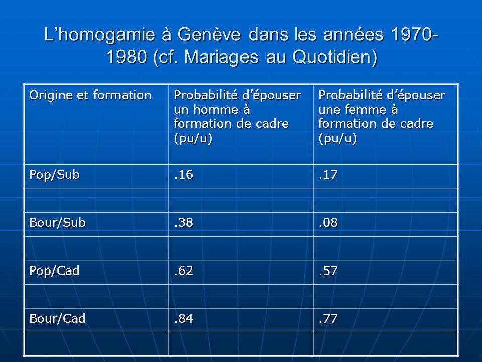 L'homogamie à Genève dans les années 1970-1980 (cf