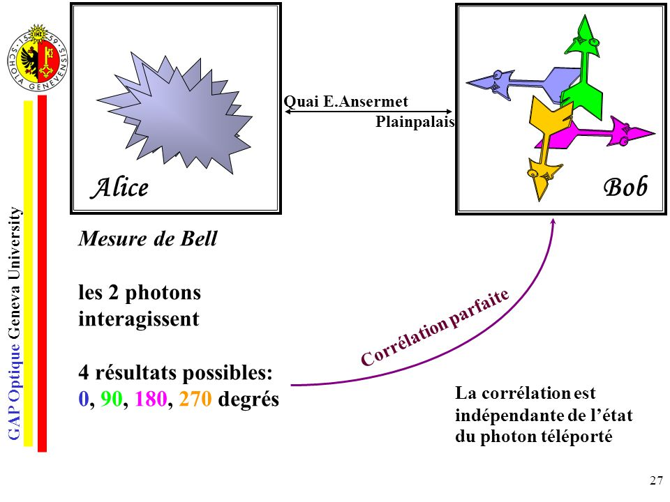 Alice Bob Mesure de Bell les 2 photons interagissent