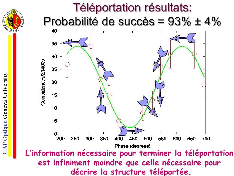 Téléportation résultats: Probabilité de succès = 93% ± 4%