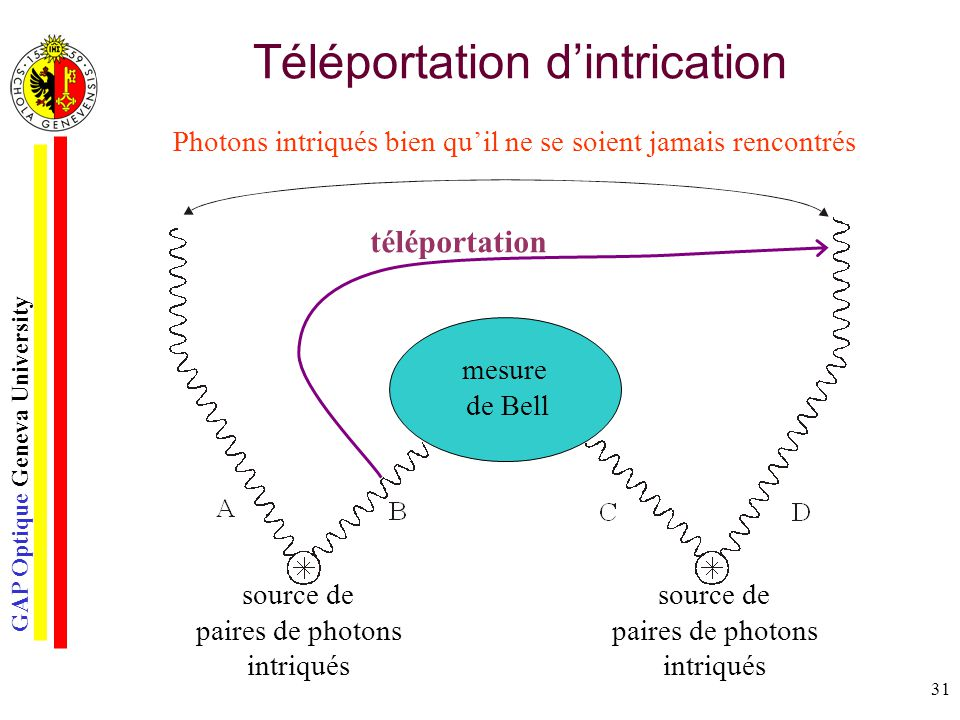Téléportation d'intrication