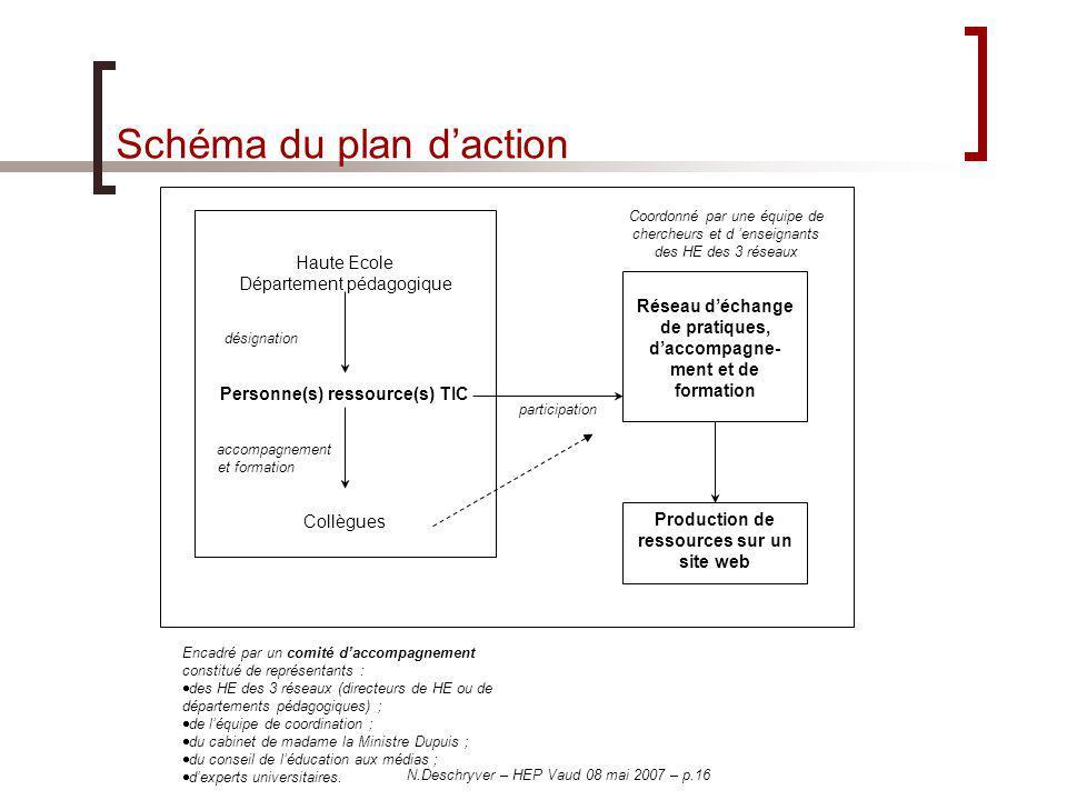 Schéma du plan d'action