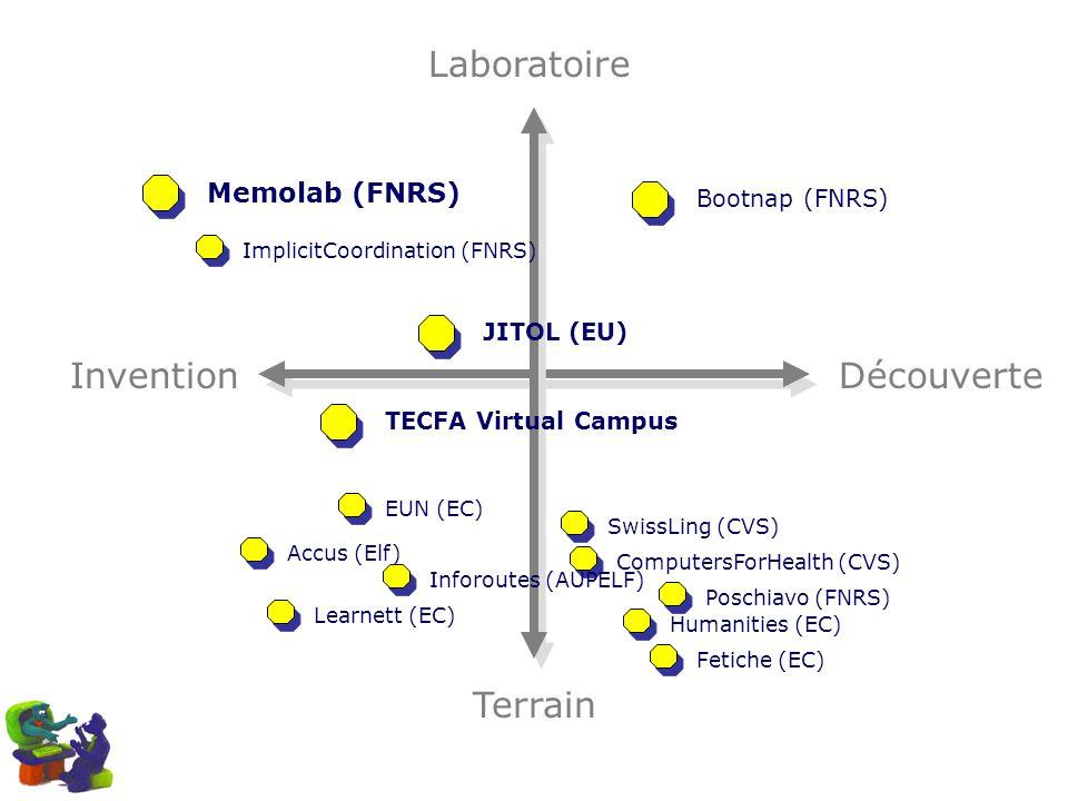 Laboratoire Invention Découverte Terrain Memolab (FNRS) Bootnap (FNRS)