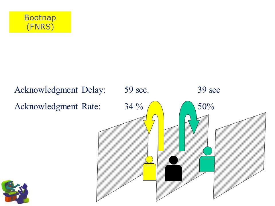 Acknowledgment Delay: Acknowledgment Rate: 59 sec. 34 % 39 sec 50%