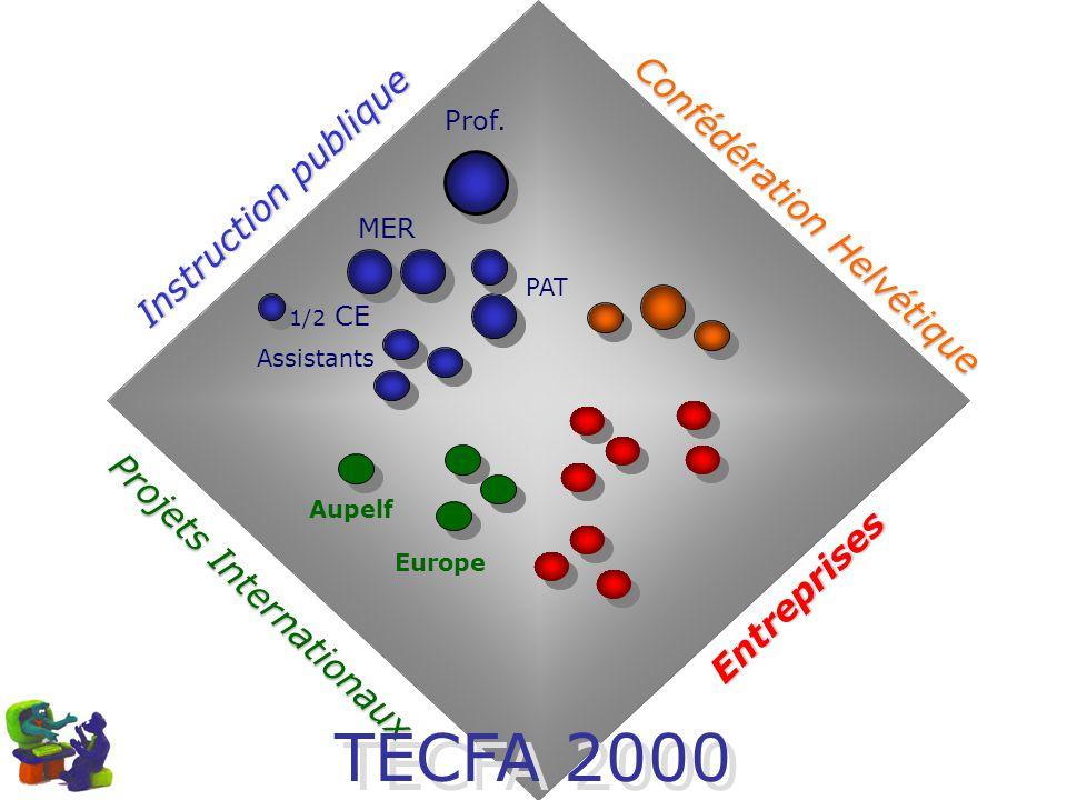 TECFA 2000 Instruction publique Confédération Helvétique