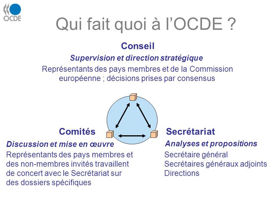 Qui fait quoi à l'OCDE Conseil Comités Secrétariat