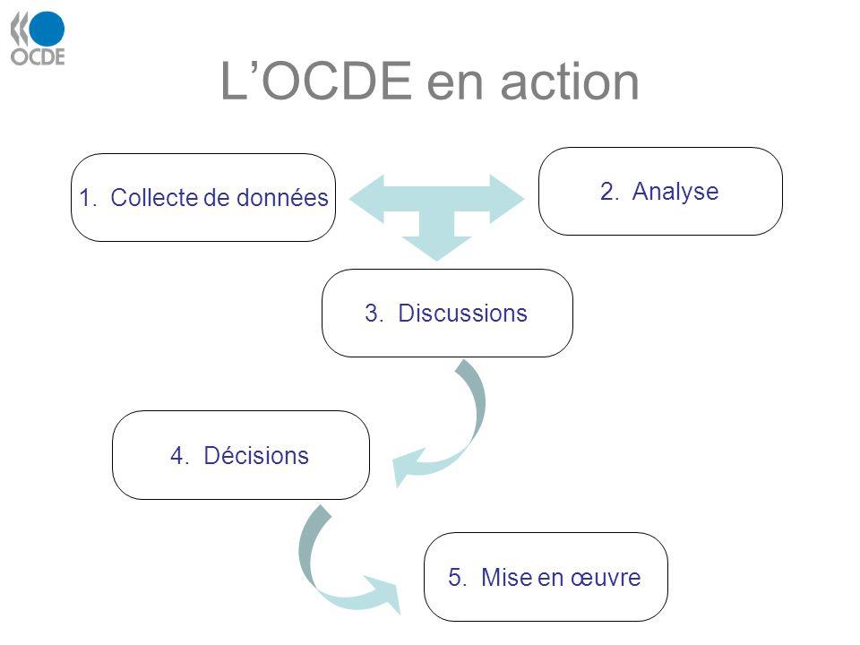L'OCDE en action 2. Analyse Collecte de données 3. Discussions