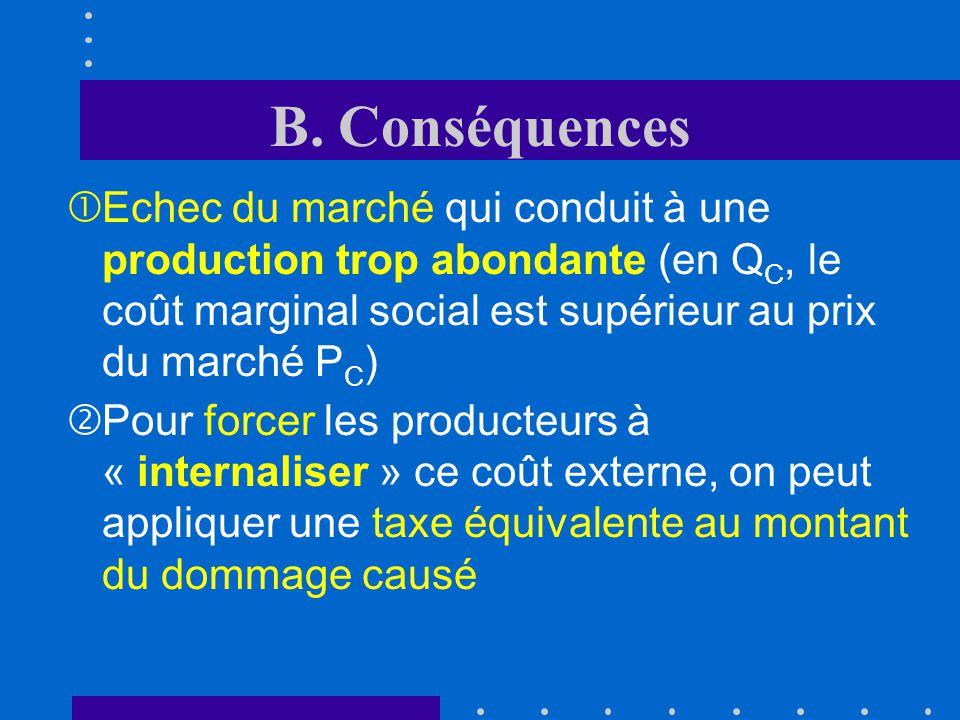 B. Conséquences Echec du marché qui conduit à une production trop abondante (en QC, le coût marginal social est supérieur au prix du marché PC)
