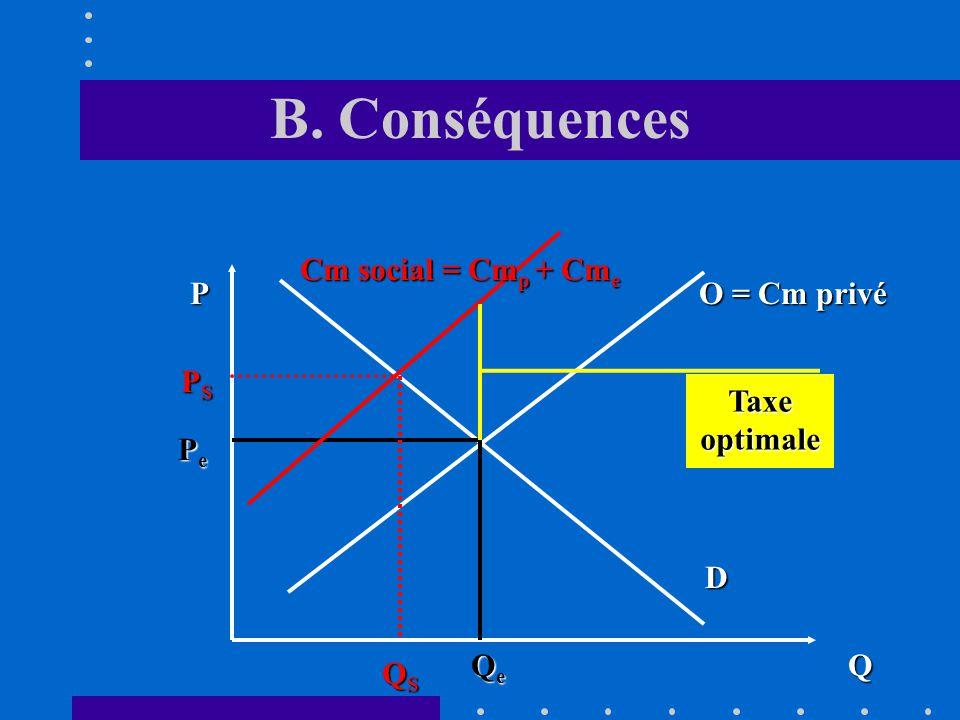 B. Conséquences Cm social = Cmp + Cme P O = Cm privé PS Taxe optimale