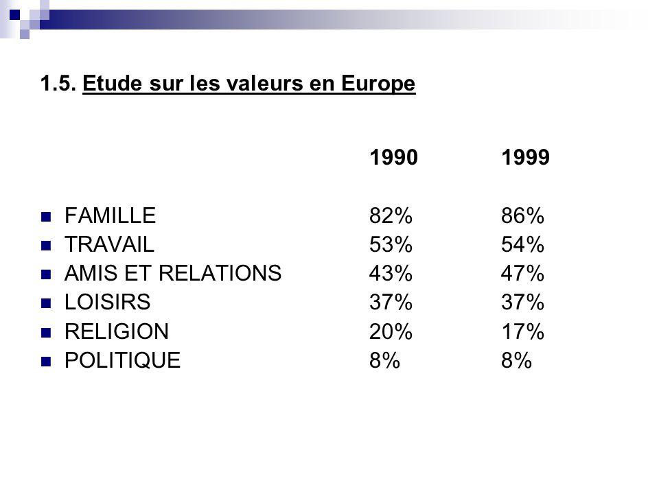 1.5. Etude sur les valeurs en Europe