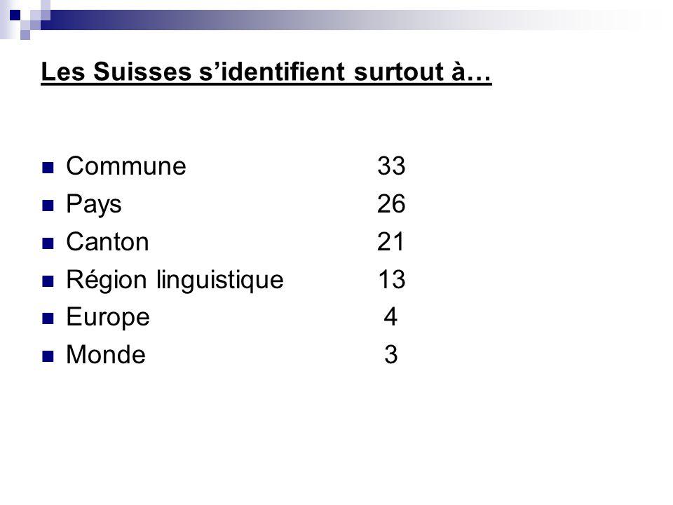 Les Suisses s'identifient surtout à…