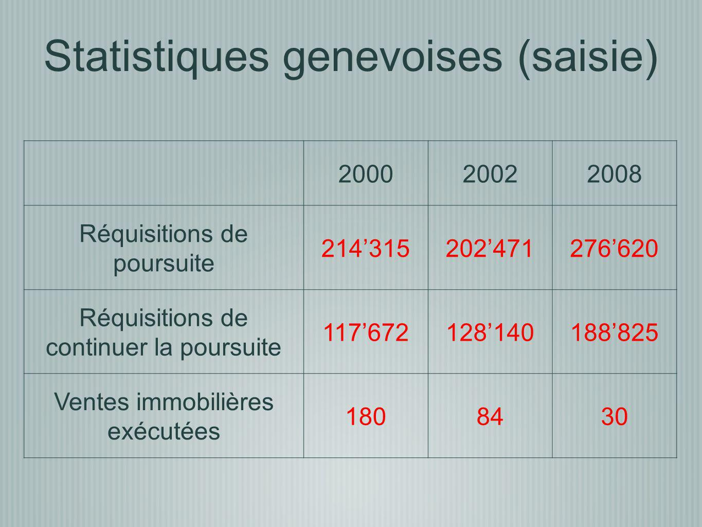 Statistiques genevoises (saisie)