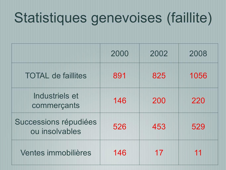 Statistiques genevoises (faillite)