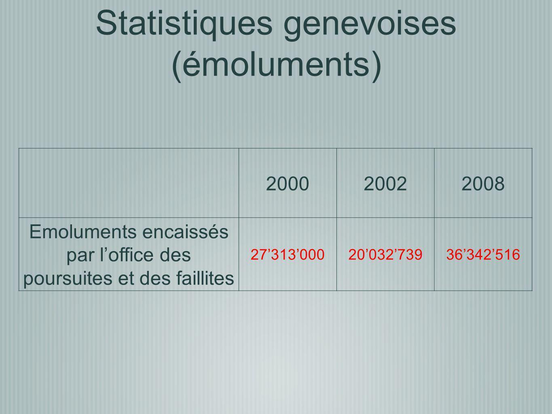 Statistiques genevoises (émoluments)