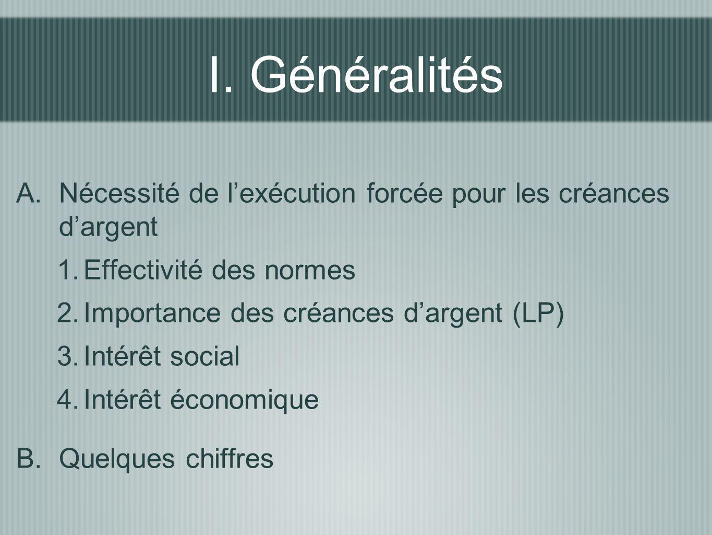 I. Généralités Nécessité de l'exécution forcée pour les créances d'argent. Effectivité des normes.