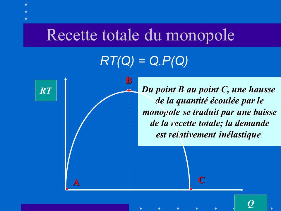 Recette totale du monopole