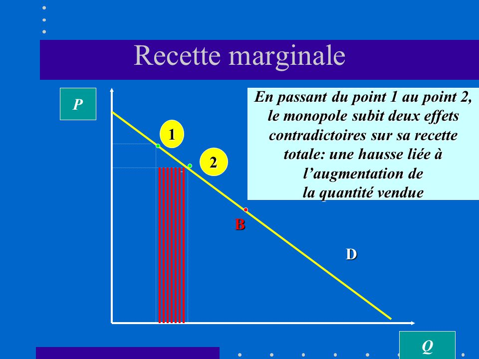 Recette marginale En passant du point 1 au point 2, P