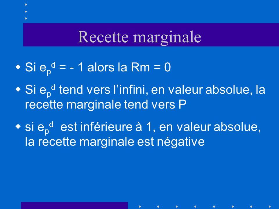 Recette marginale Si epd = - 1 alors la Rm = 0