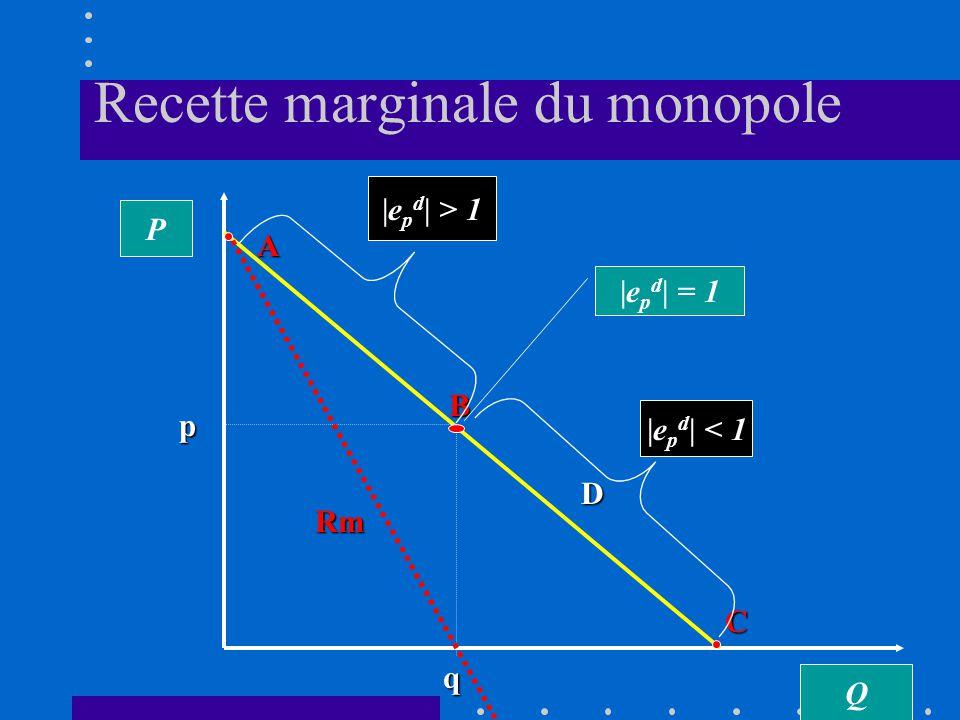Recette marginale du monopole