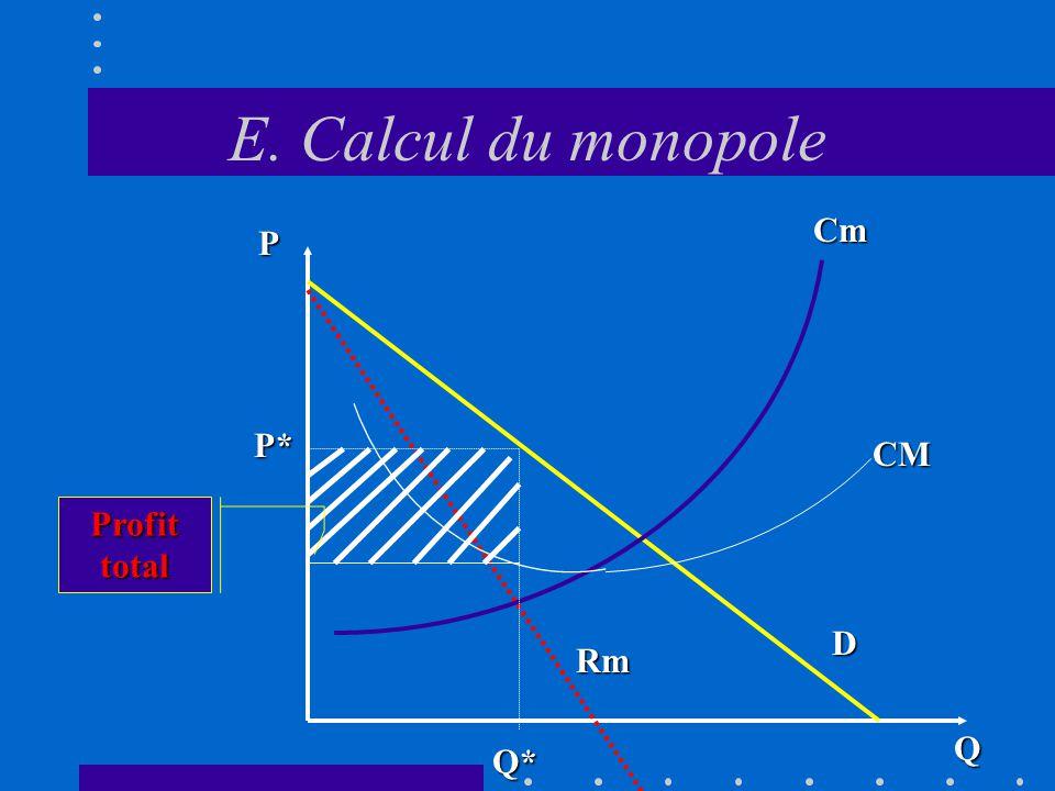 E. Calcul du monopole P Cm P* CM Profit total D Rm Q Q*