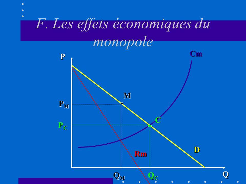 F. Les effets économiques du monopole