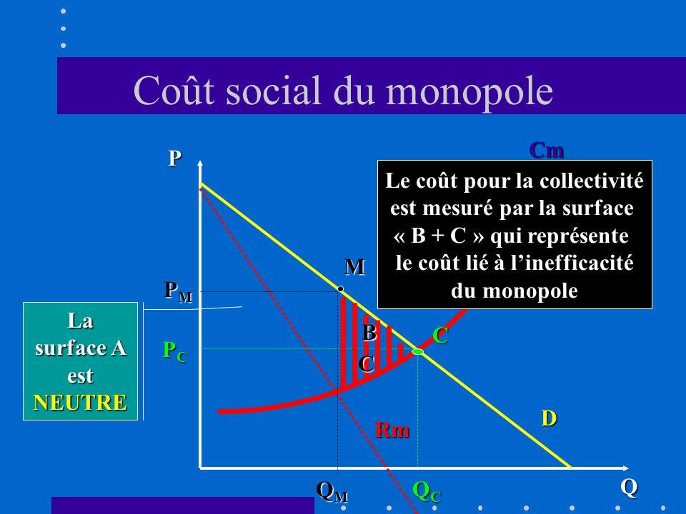 Coût social du monopole