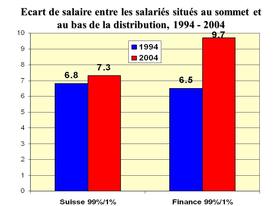Ecart de salaire entre les salariés situés au sommet et au bas de la distribution, 1994 - 2004