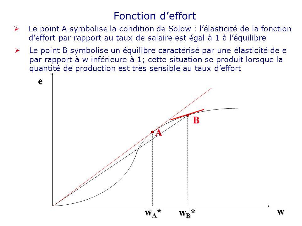 Fonction d'effort e B A wA* w wB*