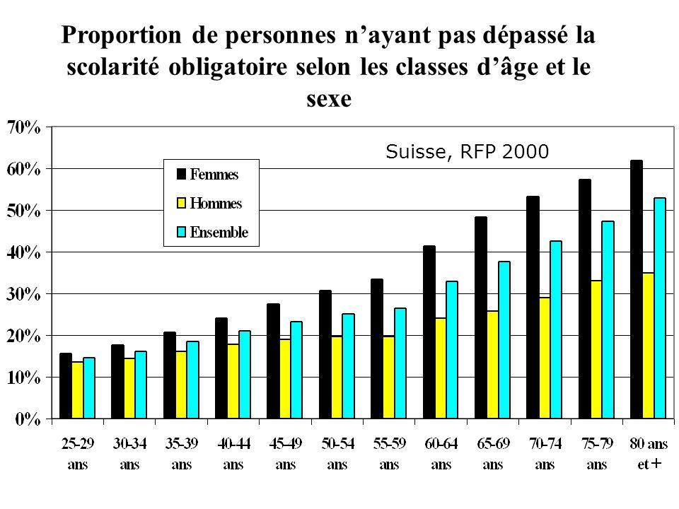 Proportion de personnes n'ayant pas dépassé la scolarité obligatoire selon les classes d'âge et le sexe