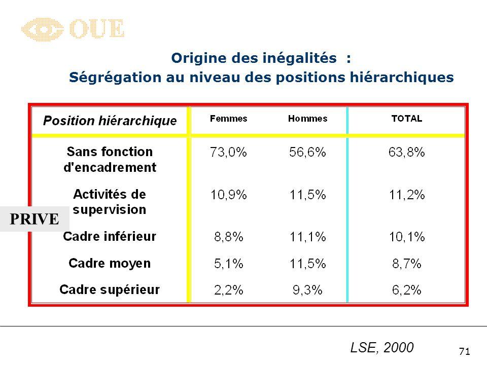 Origine des inégalités : Ségrégation au niveau des positions hiérarchiques