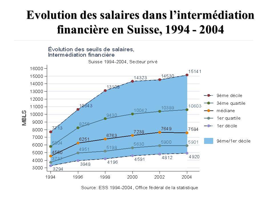Evolution des salaires dans l'intermédiation financière en Suisse, 1994 - 2004