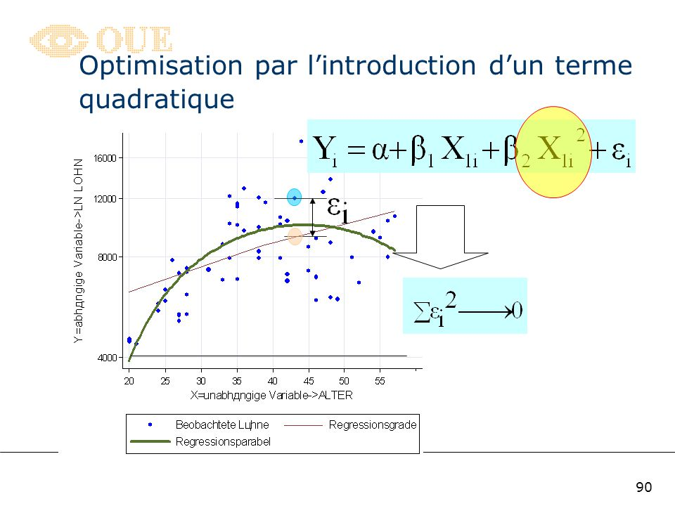 Optimisation par l'introduction d'un terme quadratique