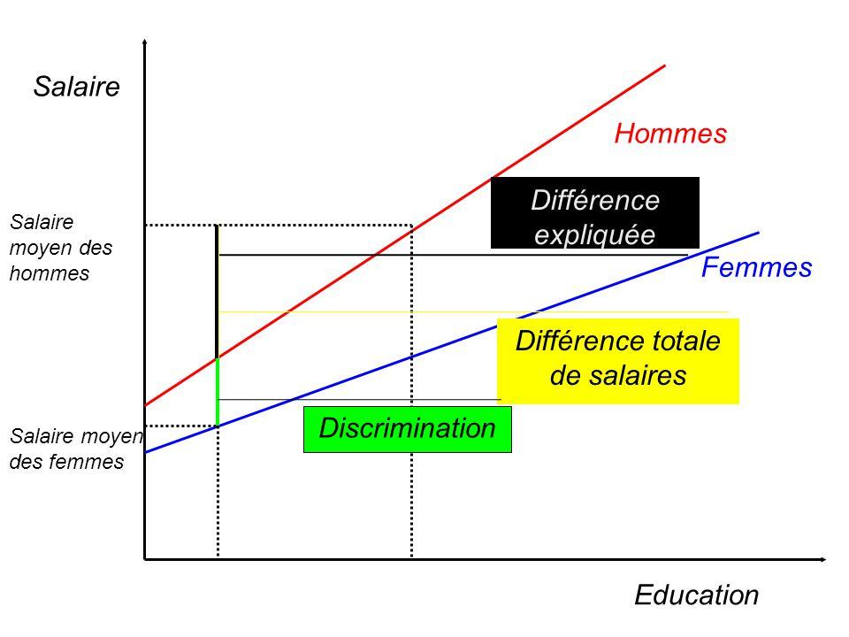 Différence totale de salaires