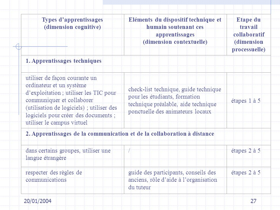 Types d'apprentissages (dimension cognitive)