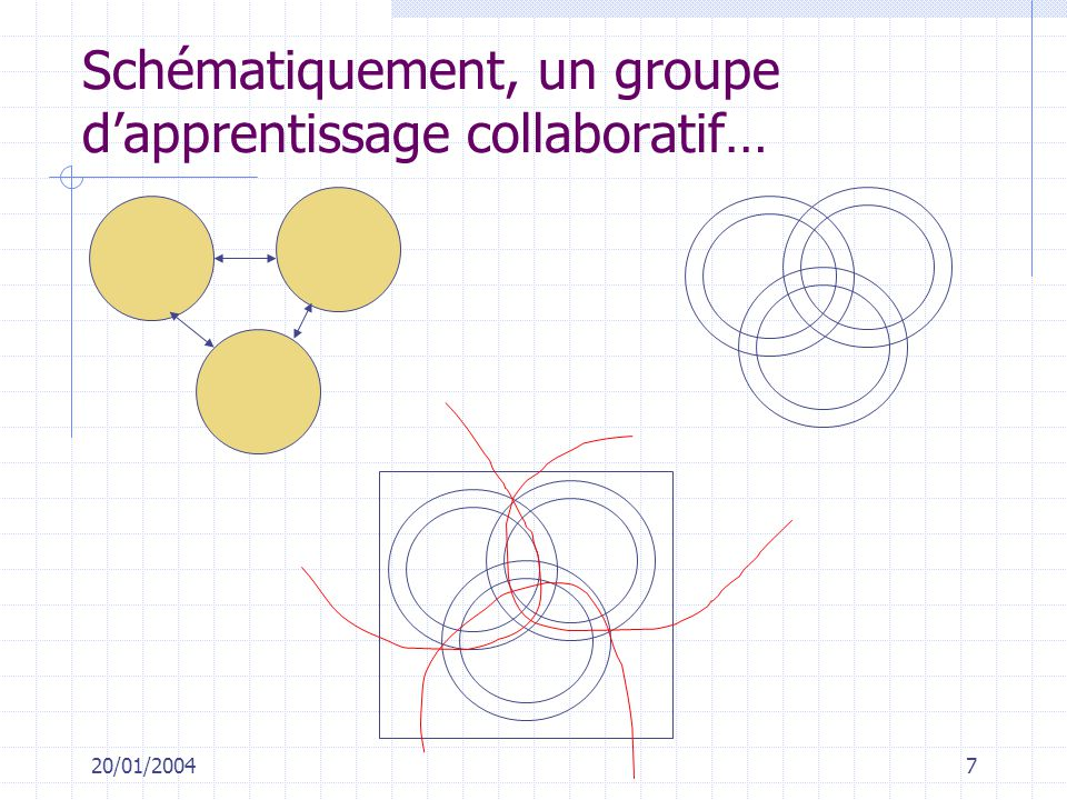 Schématiquement, un groupe d'apprentissage collaboratif…