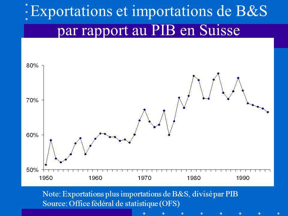 Exportations et importations de B&S par rapport au PIB en Suisse