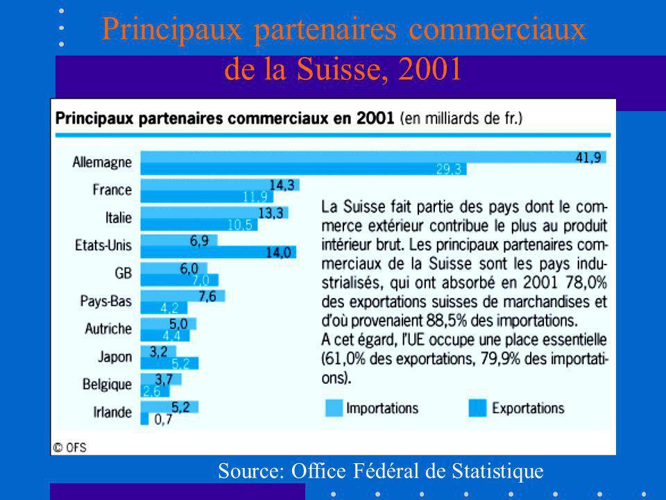Principaux partenaires commerciaux de la Suisse, 2001