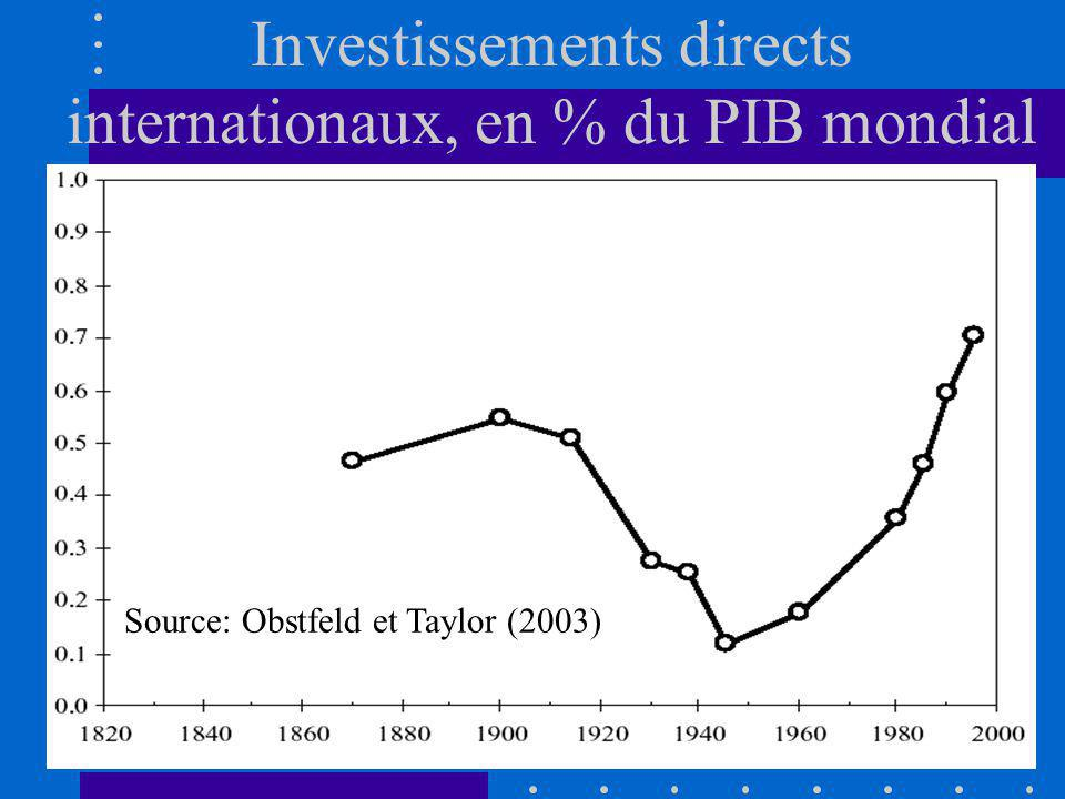 Investissements directs internationaux, en % du PIB mondial