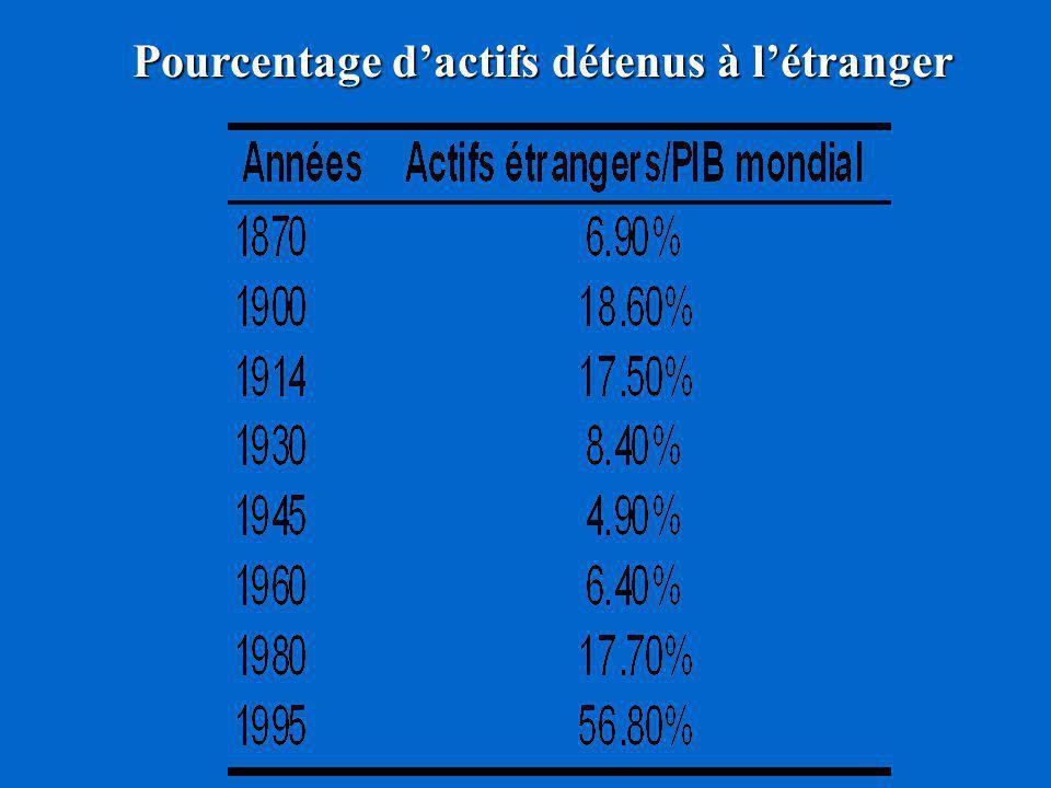 Pourcentage d'actifs détenus à l'étranger