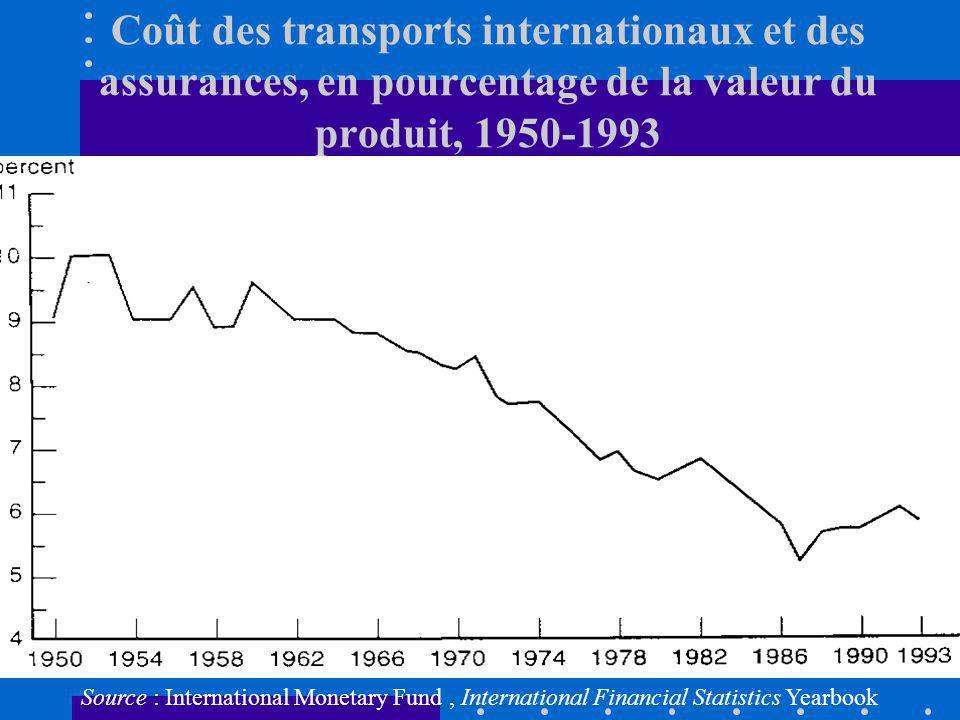 Coût des transports internationaux et des assurances, en pourcentage de la valeur du produit, 1950-1993