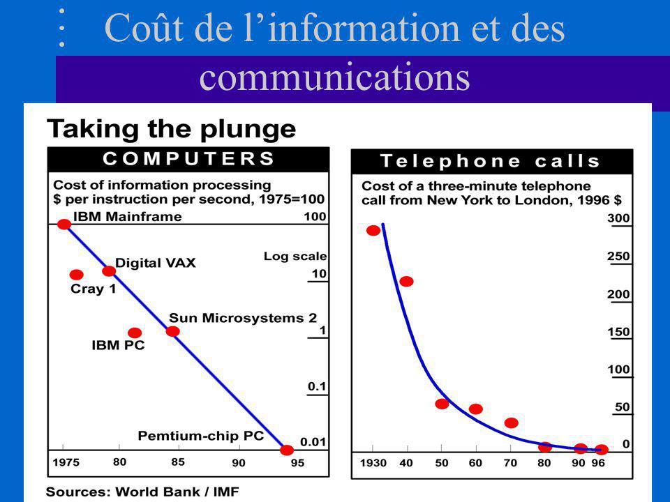 Coût de l'information et des communications