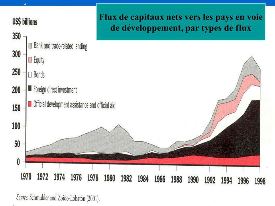 Flux de capitaux nets vers les pays en voie