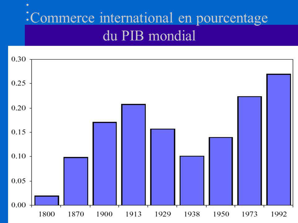 Commerce international en pourcentage du PIB mondial