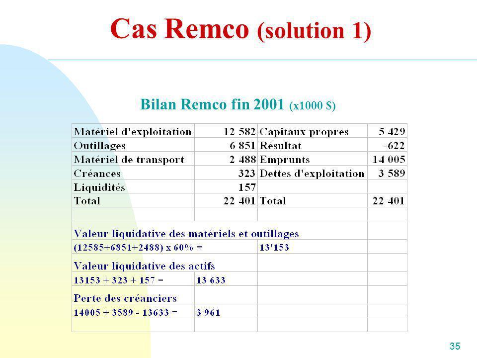 Cas Remco (solution 1) Bilan Remco fin 2001 (x1000 $)