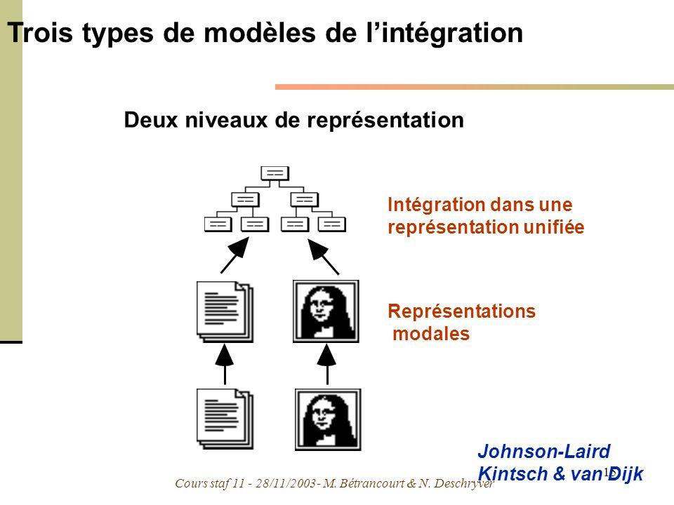 Trois types de modèles de l'intégration