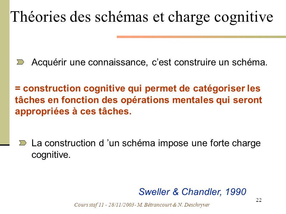 Théories des schémas et charge cognitive