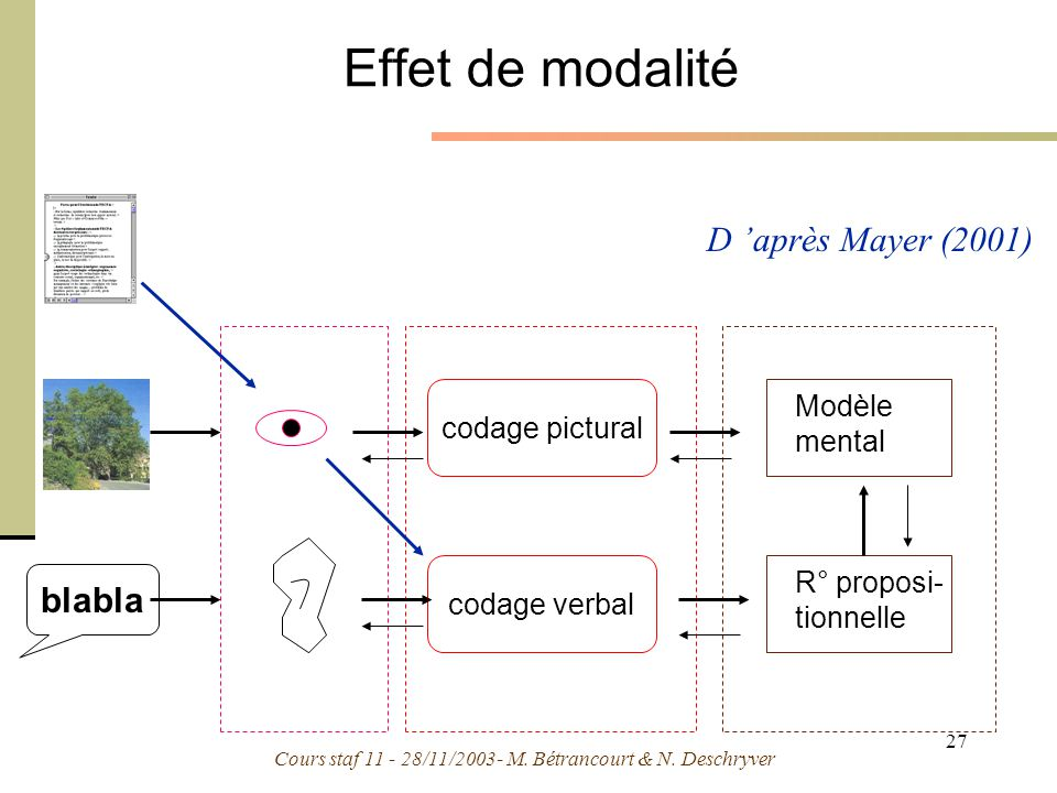 Effet de modalité D 'après Mayer (2001) blabla Modèle codage pictural