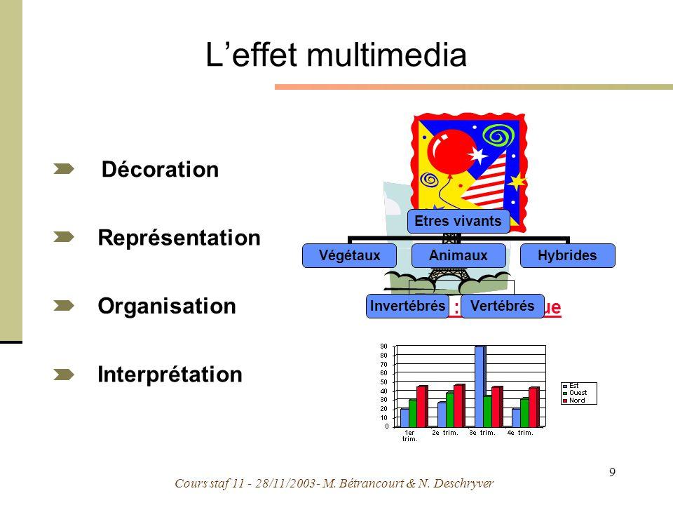 L'effet multimedia Décoration Représentation Organisation