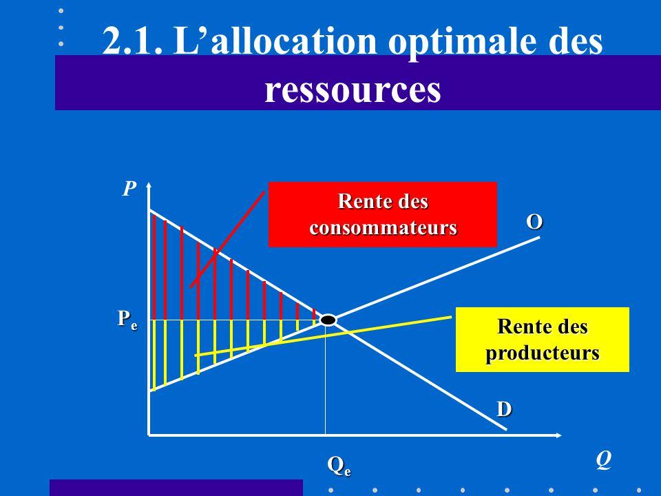 2.1. L'allocation optimale des ressources Rente des consommateurs